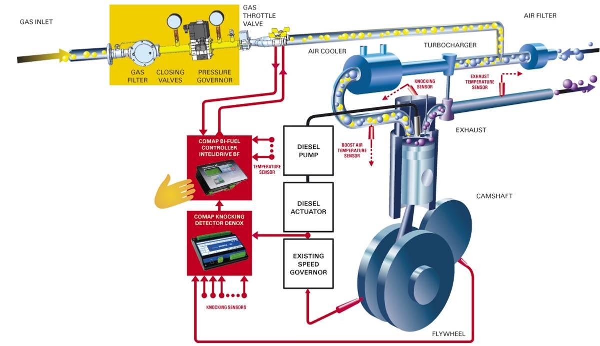 Injector Secure Supplies Hydrogen Hho Stanley Meyer